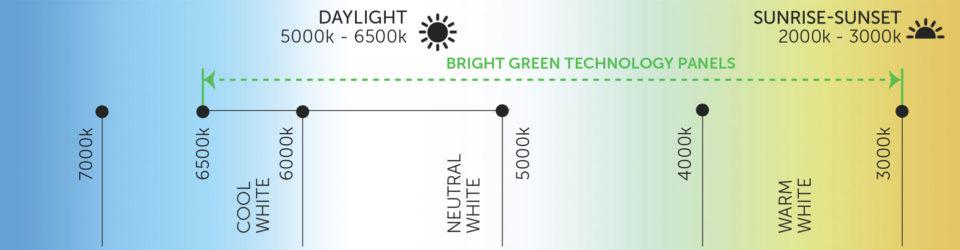 Dynamic White LED Light Sheet Panel